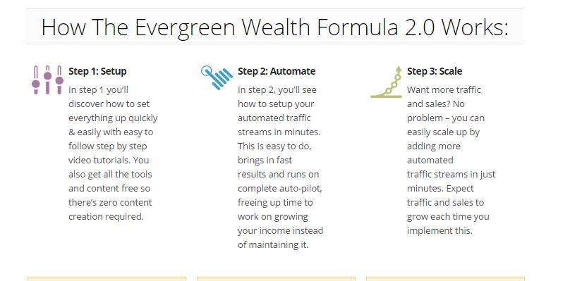 Evergreen Wealth Formula 2.0 Review